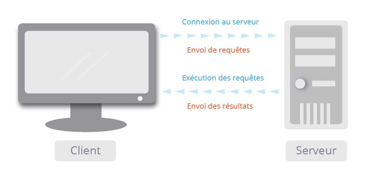 Serveur ftp guide creer son site web for Idee site internet a creer